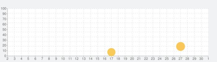 BCMサーフィンゲーム『World Surf Tour』の話題指数グラフ(10月1日(木))
