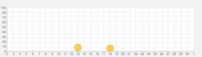私のヒモ男RE~ダンボールの恋人~の話題指数グラフ(10月1日(木))