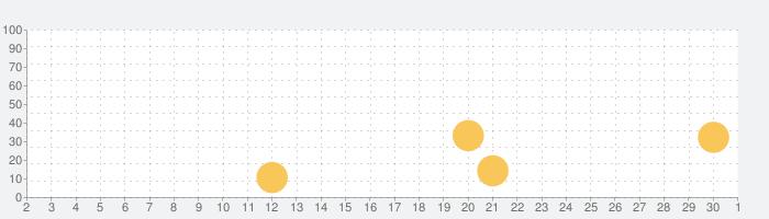 国語海賊〜1年生編〜完全版の話題指数グラフ(12月1日(火))