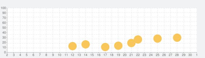 マージサファリの話題指数グラフ(10月1日(木))