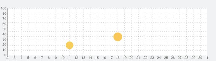 Dr. Panda小さな家の話題指数グラフ(12月1日(火))