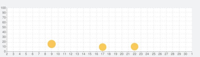 家で5分間エクササイズ : 男性と女性のためのの話題指数グラフ(12月1日(火))