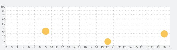 リトル ビルダーズの話題指数グラフ(10月1日(木))