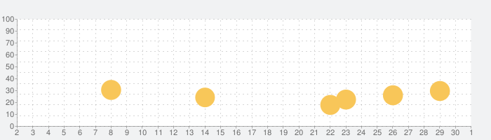 BFBチャンピオンズ2.0の話題指数グラフ(10月1日(木))