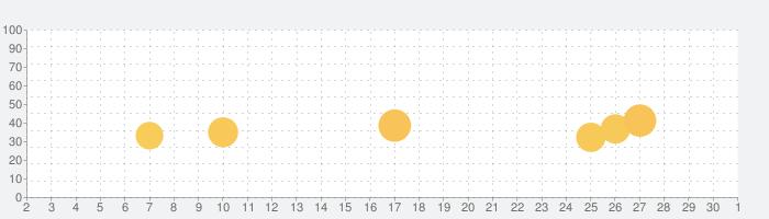 Cake (ケーク) 英会話の話題指数グラフ(10月1日(木))