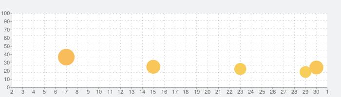 幽遊白書 100%本気(マジ)バトルの話題指数グラフ(10月1日(木))