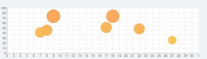 RPG 砂の国の宮廷鍛冶屋の話題指数グラフ(10月1日(木))