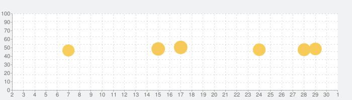 SoundCloud: 音楽&オーディオの話題指数グラフ(10月1日(木))