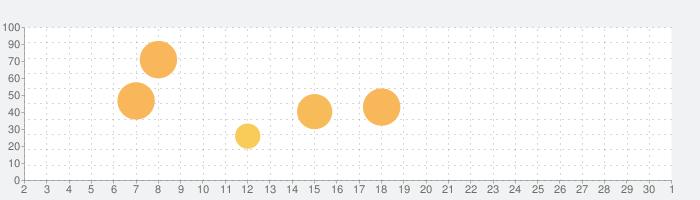 RPG フォーレジェリアの話題指数グラフ(10月1日(木))