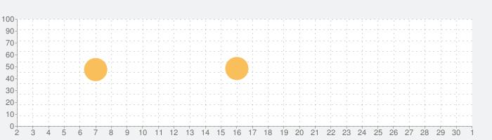 熟語辞典の話題指数グラフ(12月1日(火))