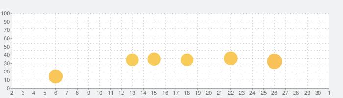 近所出会い探しはバクアイ - 出会い系のチャット系SNSの話題指数グラフ(10月1日(木))