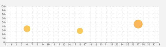 Shadowmaticの話題指数グラフ(10月1日(木))
