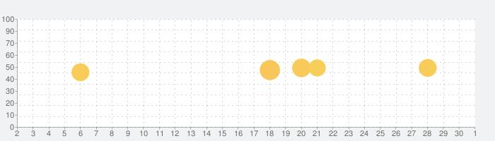 Cleo クレオの話題指数グラフ(10月1日(木))