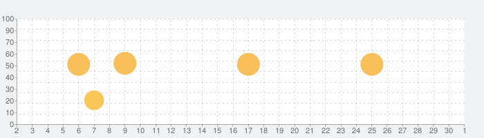 EasyNSTの話題指数グラフ(10月1日(木))