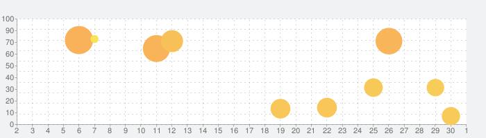 Toca Life: Vacationの話題指数グラフ(10月1日(木))
