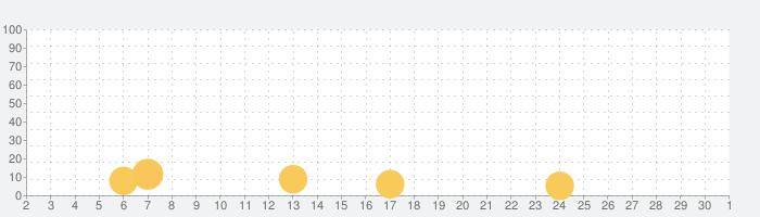 Five Hoopsの話題指数グラフ(10月1日(木))