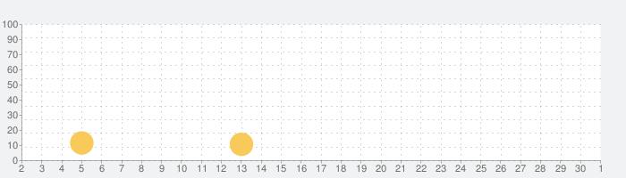 ローマ字とひらがなとカタカナの変換の話題指数グラフ(12月1日(火))