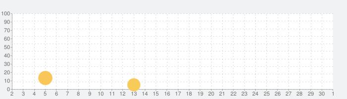 地下異聞録の話題指数グラフ(10月1日(木))