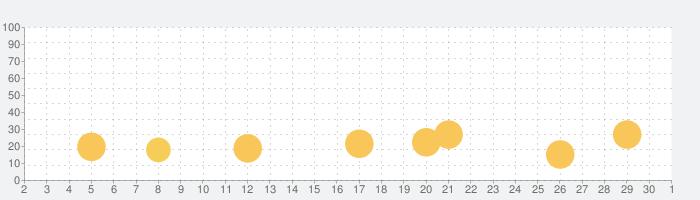 Quick Maths Jr.の話題指数グラフ(12月1日(火))