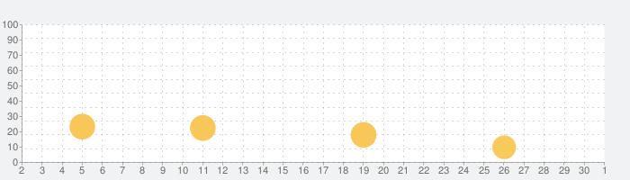 完全ひみつギリギリトーク出会い系チャットの話題指数グラフ(10月1日(木))