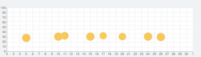 「スマほん」動く絵本が読み放題!赤ちゃん・幼児・子供向けの読み聞かせえほん(教育・知育アプリ)の話題指数グラフ(12月1日(火))