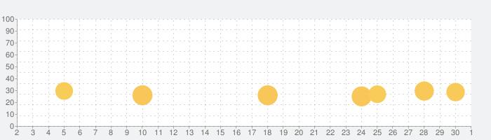 CrashMetal - Open World Racingの話題指数グラフ(12月1日(火))