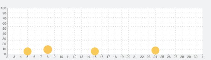 絵本が読み放題!知育アプリPIBOの話題指数グラフ(12月1日(火))