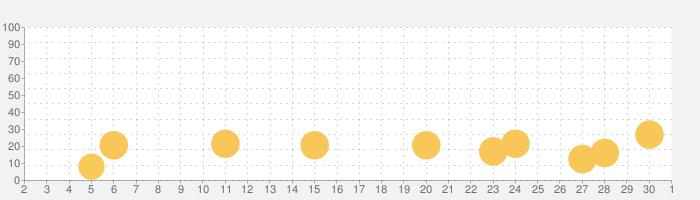ふつうの花札の話題指数グラフ(10月1日(木))