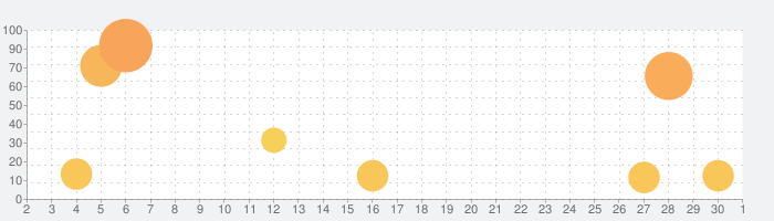 わかる!算数 小学4年【上】の話題指数グラフ(12月1日(火))