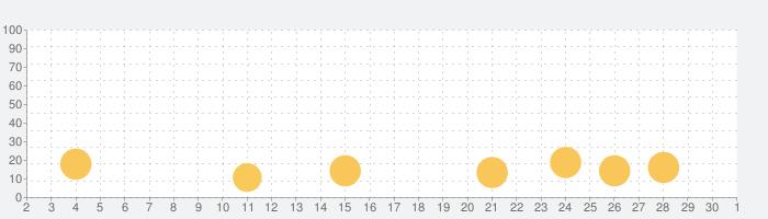 Dating.com: Meet New Peopleの話題指数グラフ(10月1日(木))