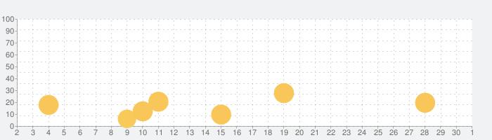 Pinkfong カータウンの話題指数グラフ(12月1日(火))