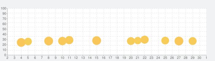 子供向け動物パズル・幼児用ゲームの話題指数グラフ(12月1日(火))