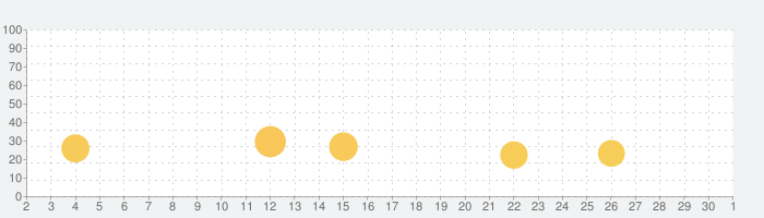 家庭での幼児の安全教育-BabyBusの話題指数グラフ(12月1日(火))