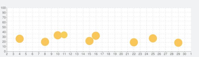 インテレクトキッズ: こども知育 , 言語学習の話題指数グラフ(12月1日(火))