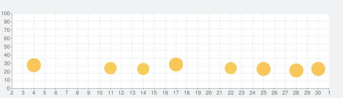 Hot Wheels Infinite Loopの話題指数グラフ(12月1日(火))
