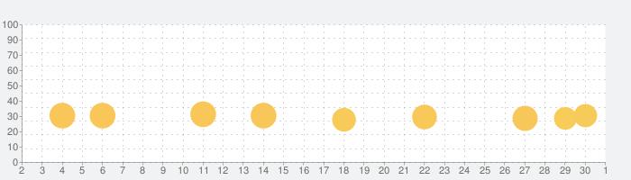 タッチカード こどもに人気のゲームアプリの話題指数グラフ(10月1日(木))
