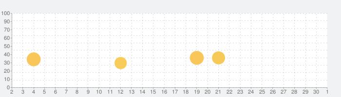Animal Jamの話題指数グラフ(12月1日(火))
