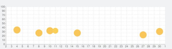 お絵かき 子供 向け ゲーム! ペイント 画像 色ぬり 数字の話題指数グラフ(12月1日(火))