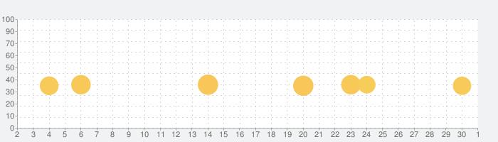 リズムくんの話題指数グラフ(10月1日(木))