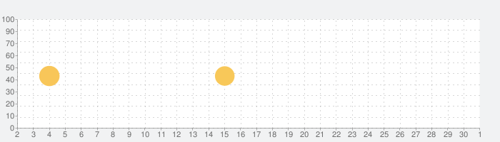 MeDaCa - 自分の健康を収納するアプリの話題指数グラフ(10月1日(木))