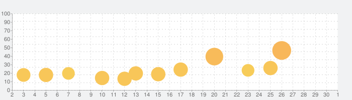 Samurai Flashの話題指数グラフ(10月1日(木))