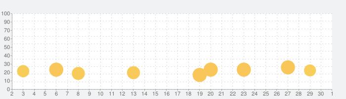 Jurassic World™: ザ·ゲームの話題指数グラフ(10月1日(木))