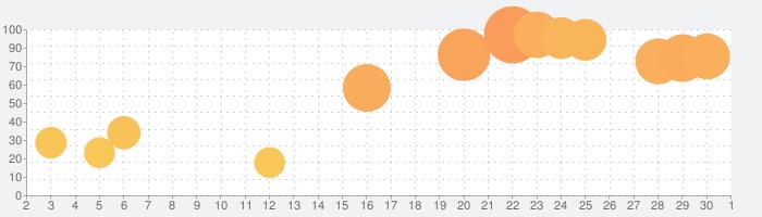 旅行英会話 - Help me Travelの話題指数グラフ(10月1日(木))