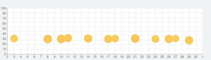 Train Drive ATS 3の話題指数グラフ(12月1日(火))
