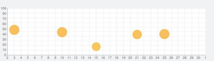 ooTunes Radio: Record & Alarmの話題指数グラフ(10月1日(木))