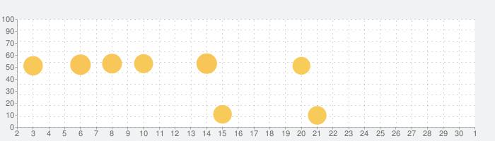 Pixaloop (ピクサループ)の話題指数グラフ(10月1日(木))