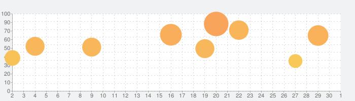 Rush Rally 3の話題指数グラフ(10月1日(木))