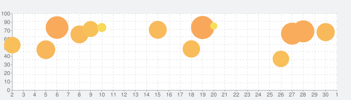 ねこレストランの話題指数グラフ(10月1日(木))