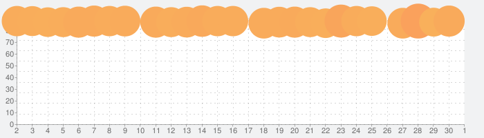 Noteshelfの話題指数グラフ(10月1日(木))