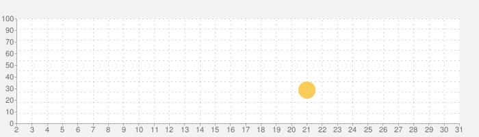 かわうそバトルの話題指数グラフ(3月31日(火))